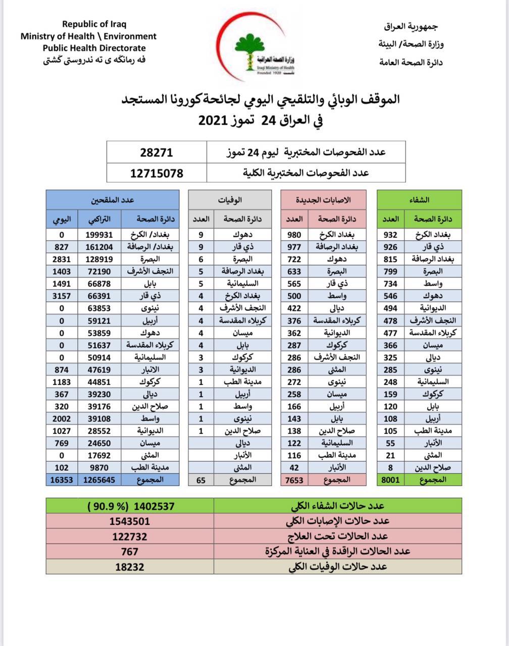 الصحة تعلن الموقف الوبائي في #العراق