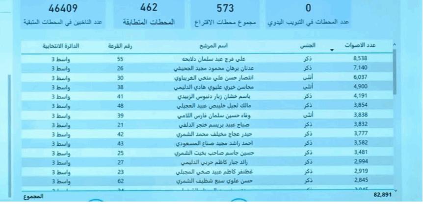 صحيفة العراق تنشر نتائج الانتخابات في #العراق