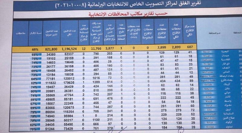 #العراق_ينتخب وصحيفة العراق تنشر نسبة التصويت في الاقتراع الخاص