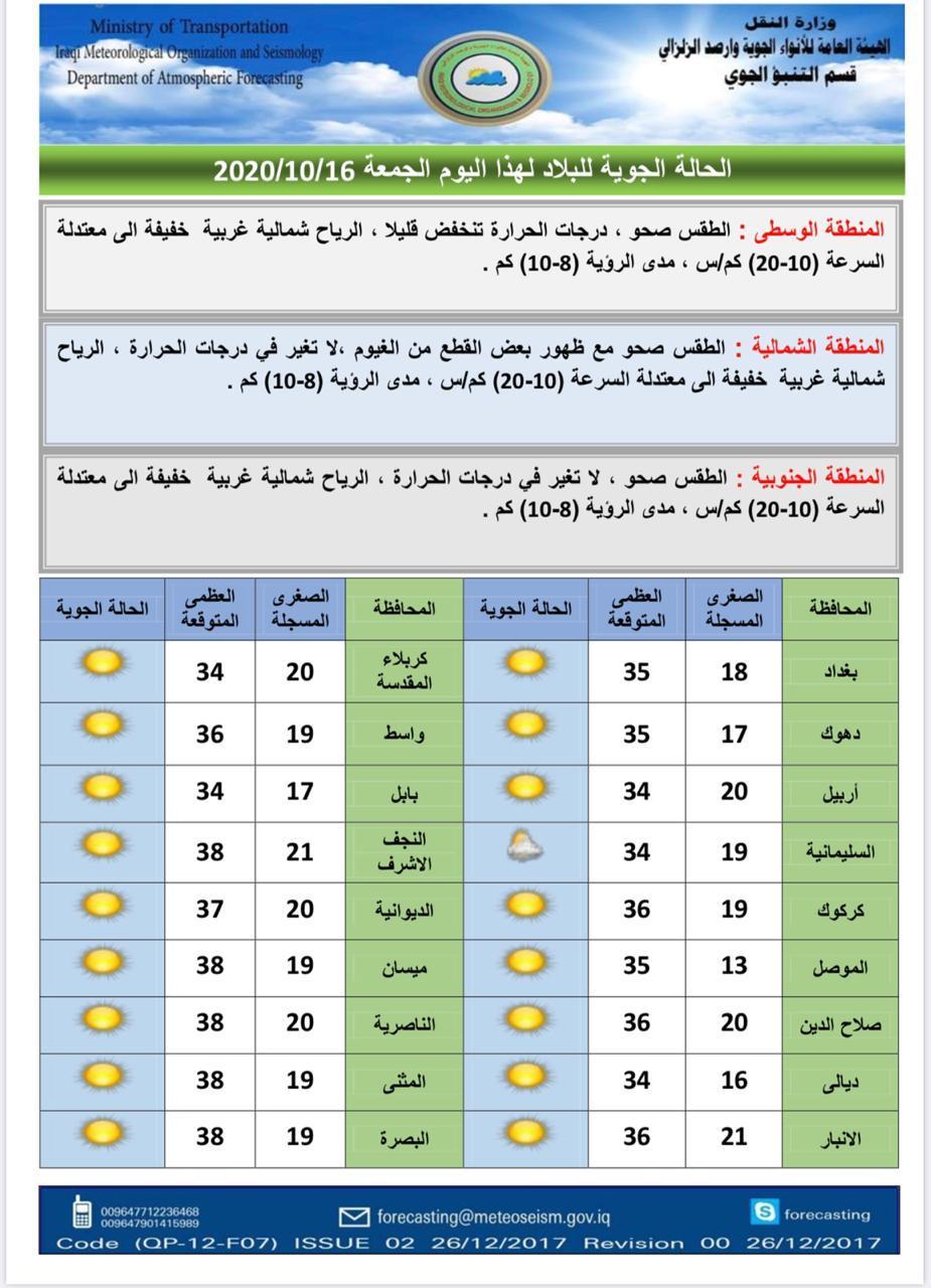حرارة غير مستقرة خلال الأسبوع المقبل بالعراق