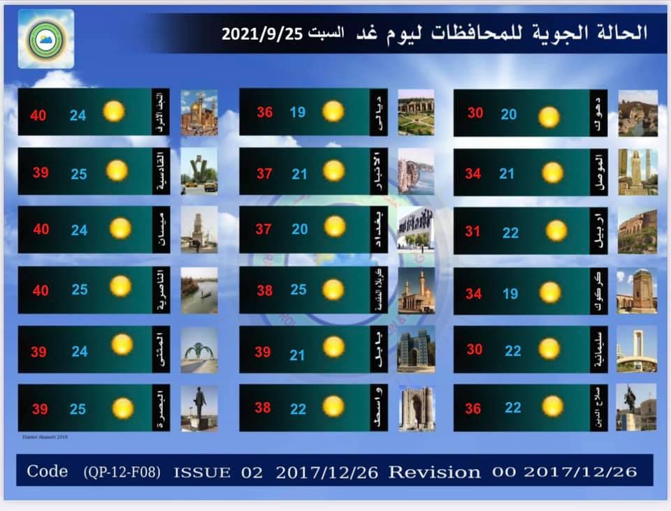 انخفاضا ملحوظا بدرجات الحرارة في عموم #العراق
