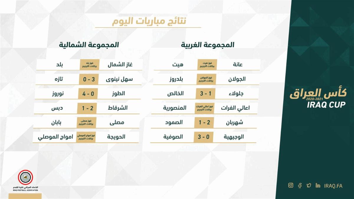 صحيفة العراق تنشر نتائج مباريات الدور الثاني لبطولة كأس العراق