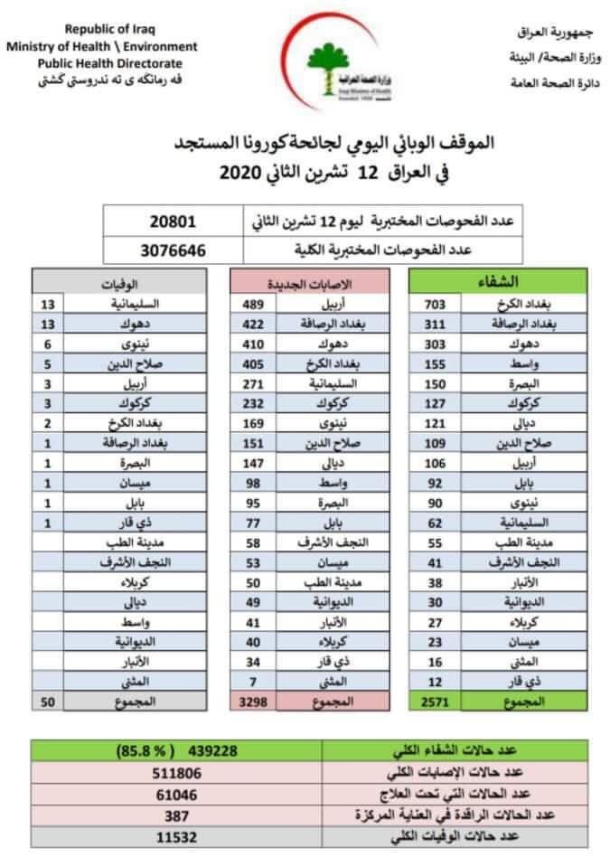 3298 اصابة جديدة بكورونا في العراق