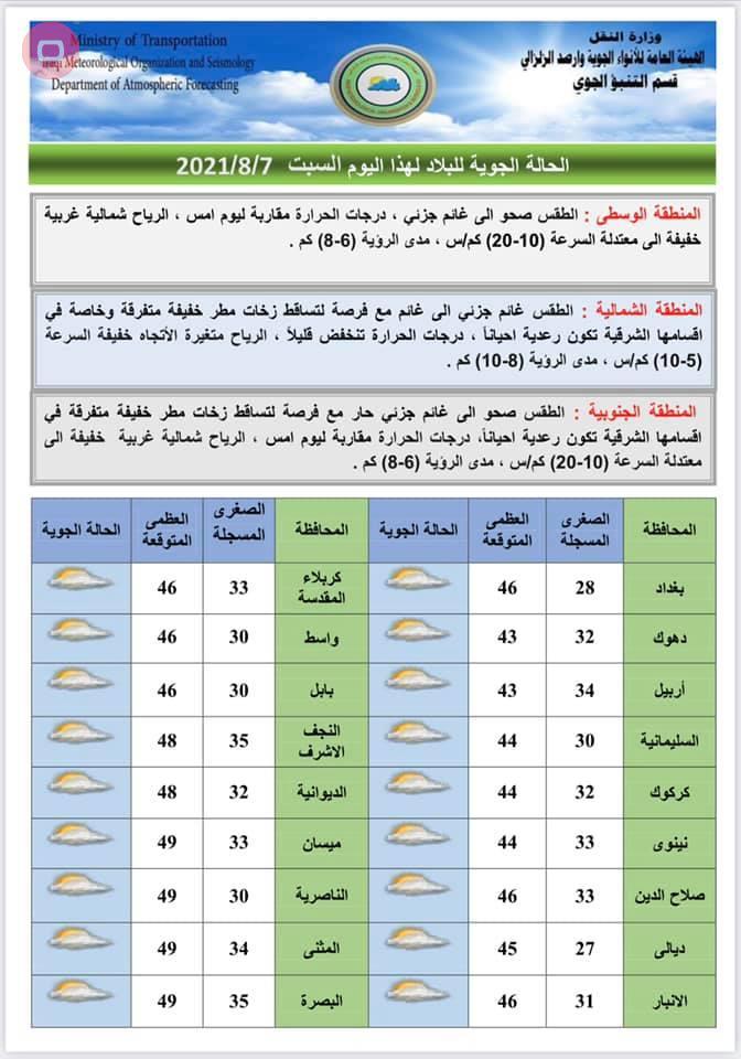 امطار في عدد من المناطق واستقرار درجات الحرارة
