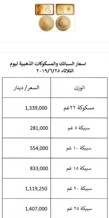 Central publishes a table at the prices of bullion and gold coins for the current week ExtImage-5828350-930107456